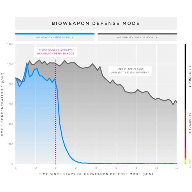 Model X Bioweapon defense mode