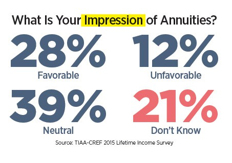 consumer impression of annuities