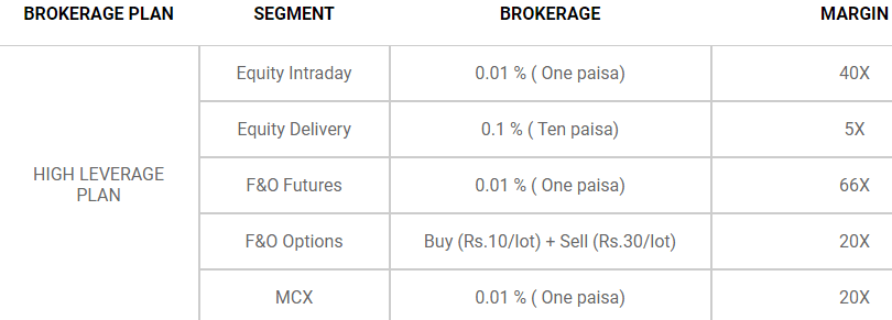 Lowest Brokerage Plan
