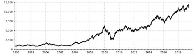 Nifty 50 return since inception