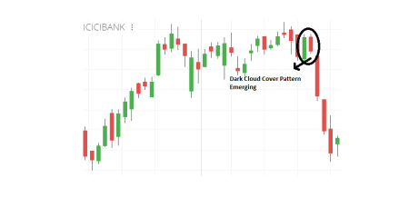 How many types of Candlestick Patterns are there?