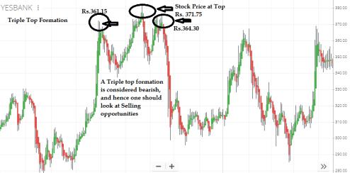 Triple Top Formation Pattern