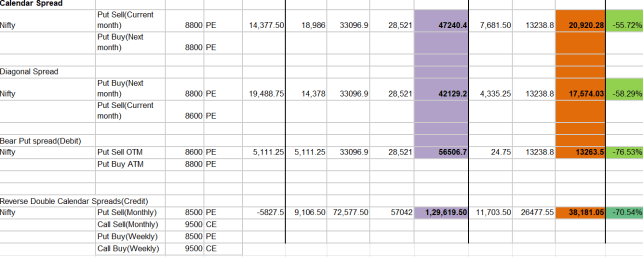 calendar spread strategies and impact of new margin from June 01,2020