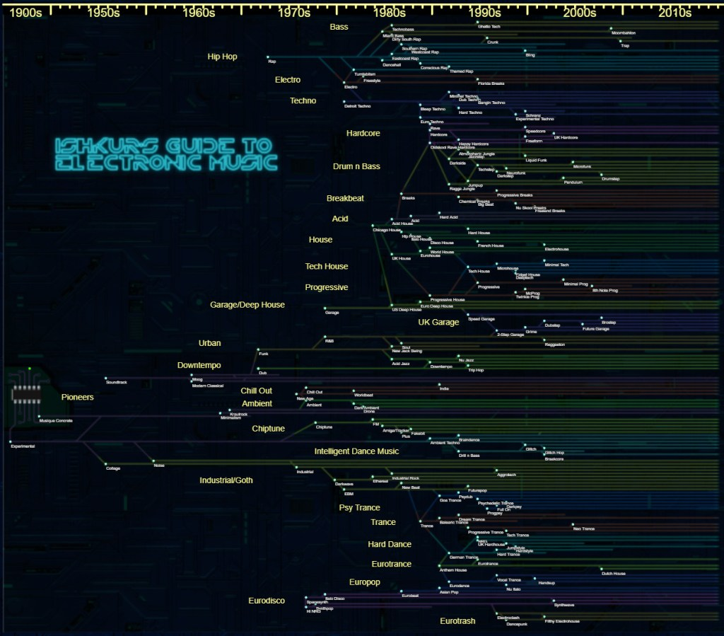 Ishkur's Guide to Electronic Music