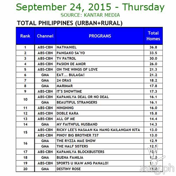 24 September 2015 Comparative Total Philippines (Urban+ Rural) Ratings Data: ABS-CBN vs. GMA7 and TV5 Source: Kantar Media / TNS