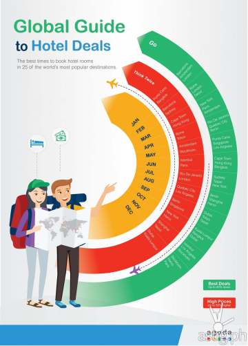 Infographic showing the best times to travel to get the best hotel deals according to Agoda (click to enlarge)