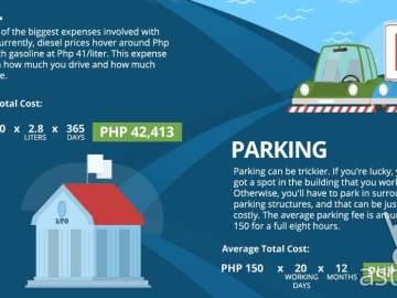 Cost of Owning a Car in the Philippines