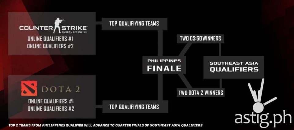 ROG Masters Philippine Qualifiers' Roadmap