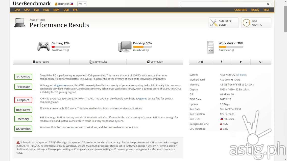 UserBenchmark results - ASUS VivoBook S15