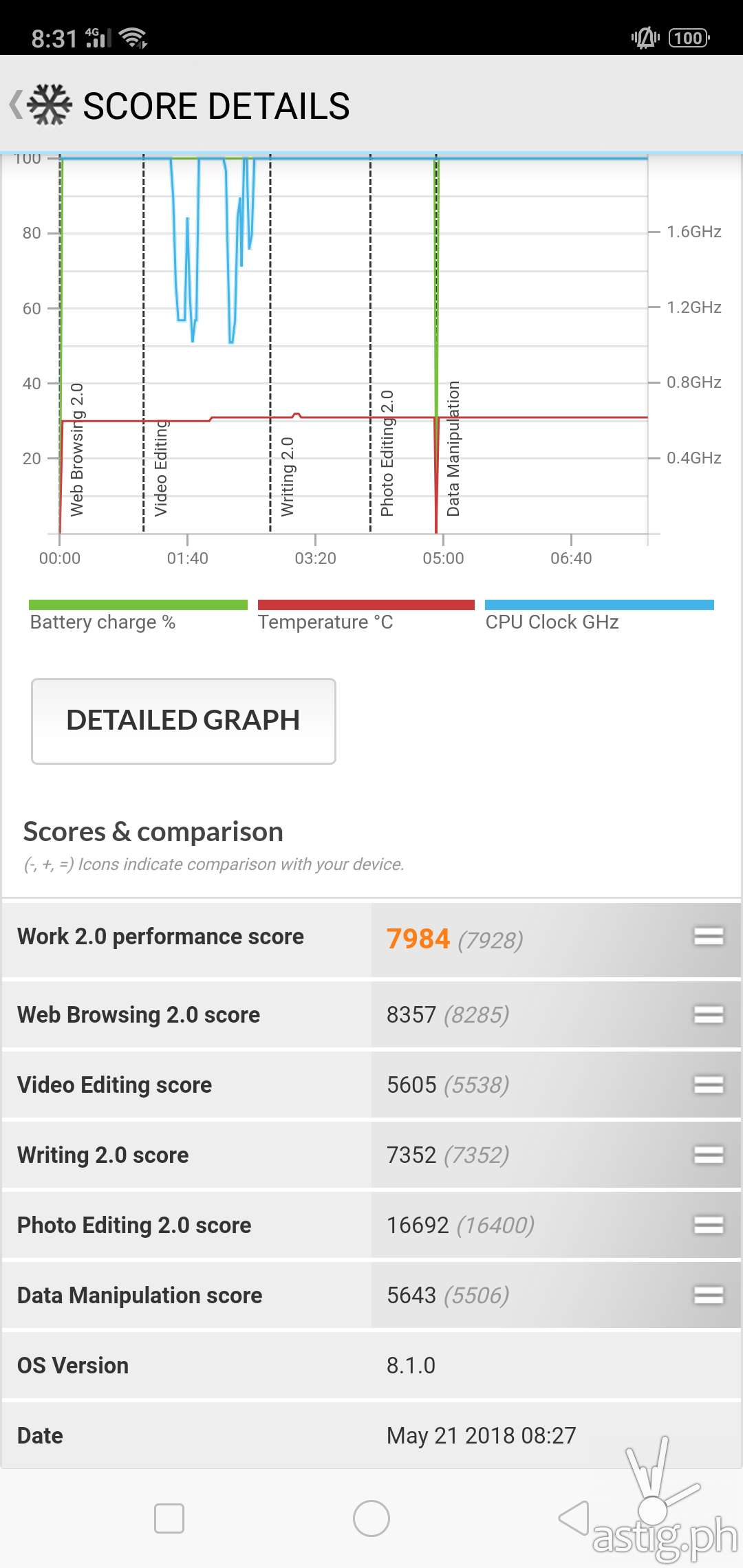 OPPO F7 application performance benchmark results - PCMark
