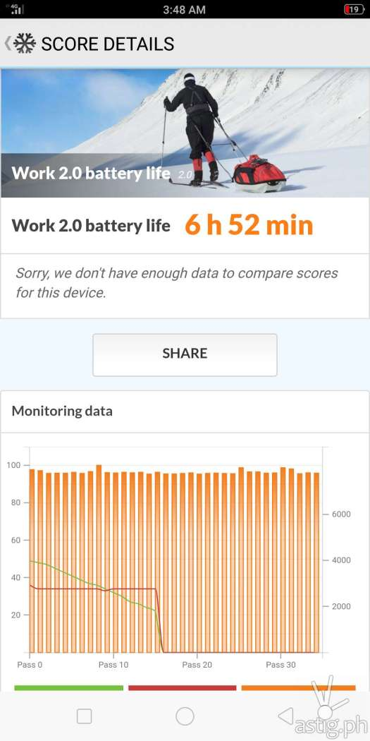 OPPO F7 Youth battery benchmark results: PCMark Work 2.0 Battery Life