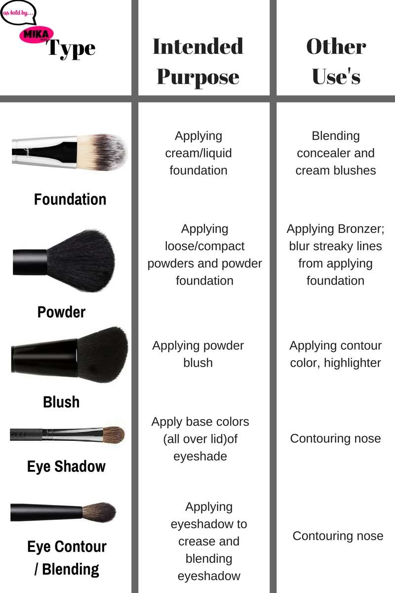 Must Have Makeup Brushes For Beginners (Free Downloadable