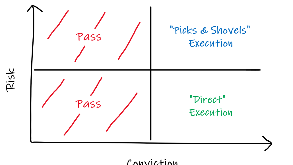 Framework to evaluate opportunities across conviction & risk