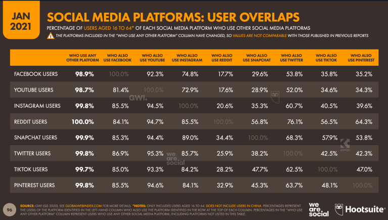 Overlap between the different platforms shows how in choosing platforms for our business we need to keep in mind the different roles they play in users' lives.
