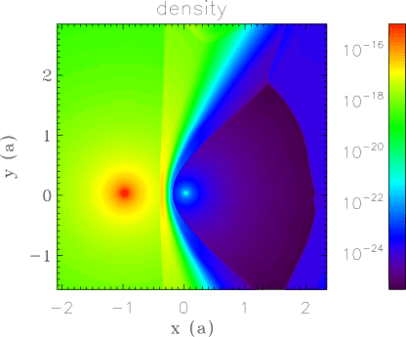 Density in the plane of the binary LS5039, based on a relativistic hydrodynamic simulation. The star is on the left, the pulsar on the right.