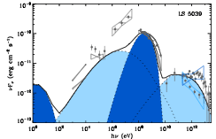 Resulting spectral energy distribution including emission from a power law contribution (light blue) and Maxwellian (dark blue). Observational data are in gray. (Dubus, Lamberts, Fromang, 2015)