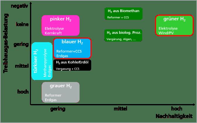 Für die Beschreibung von Wasserstoff werden unterschiedliche Farben verwendet.
