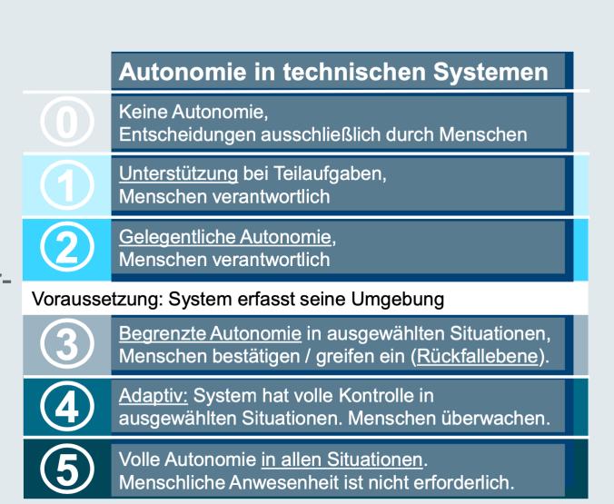 Von einer vollständigen Autonomie sind heutige technische System noch weit entfernt. (Bildquelle: Kopernikus-Projekte)