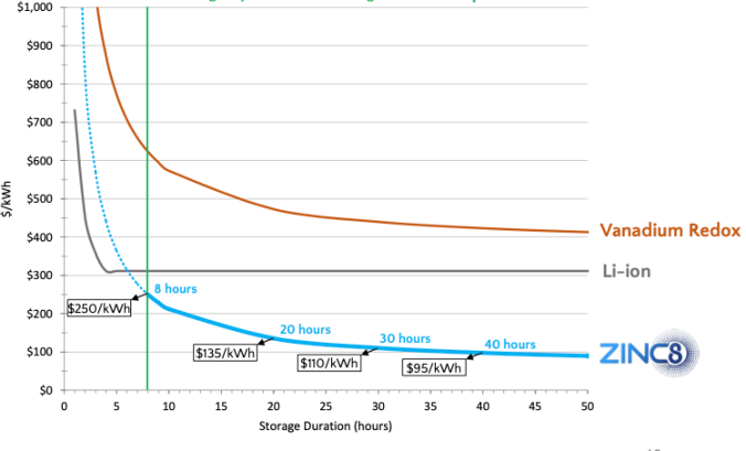 Zink kann günstiger Energie speichern als andere Verfahren.