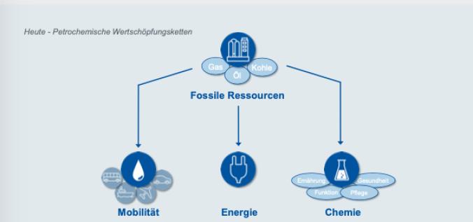 Verbrennungsprozesse und chemisch Wertschöpfung basiert heute auf fossilen Ressourcen. (Bildquelle Kopernikus-Projekte)