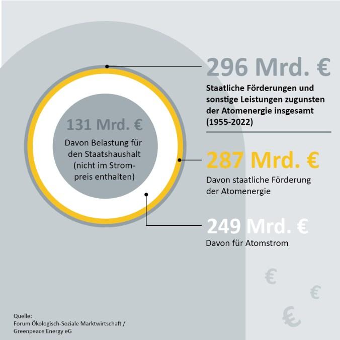 Leistungen für die Kernkraft in Milliardenhöhe