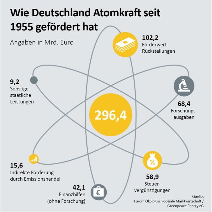 Wie Deutschland die Atomkraft fördert