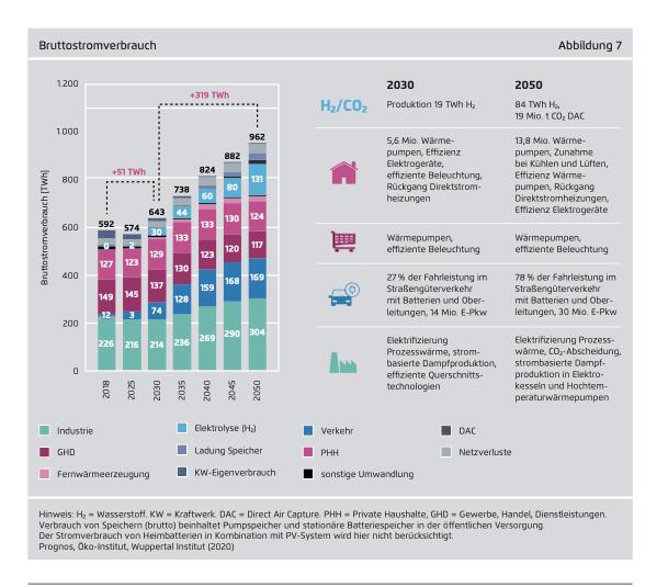 Anstieg des Stromverbrauchs bis 2050