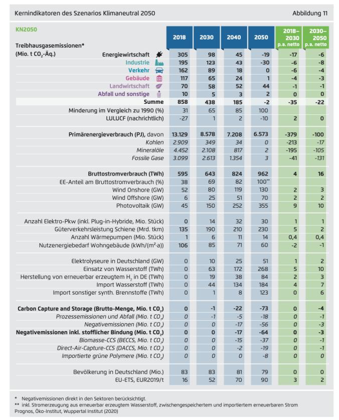 Indikatoren eines klimaneutralen Deutschlands