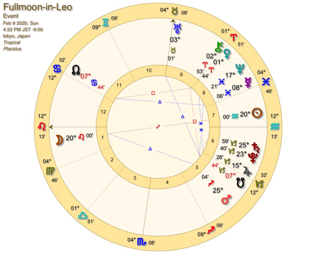 2020年2月獅子座満月