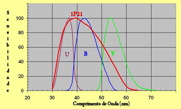 UBV e 1P21