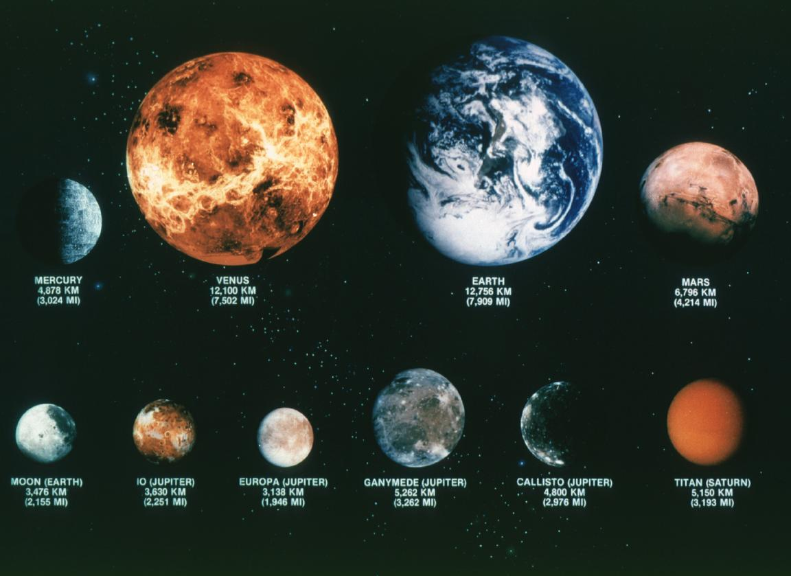 Astronomy Outer Planets And Large Moons
