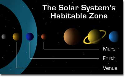 Goldilocks, and other Habitable Zones for Life (2/5)
