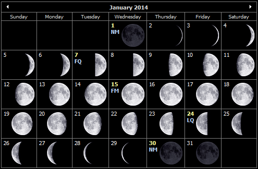 Moon Phases Calendar January 2014