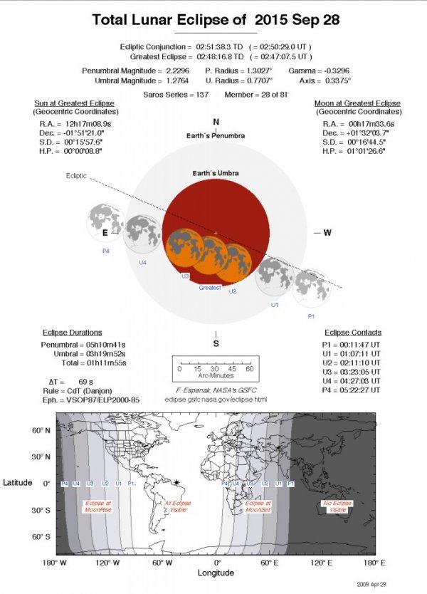 Total Lunar Eclipse 2015 September 28