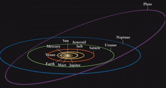 Pluto-orbit