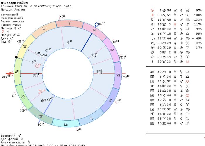 Джордж Майкл гороскоп, гороскопы великих артистов, астрология и музыка, натальная карта музыкант
