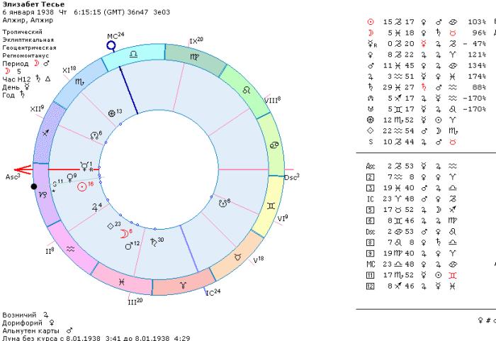 астролог Элизабет Тесье гороскоп