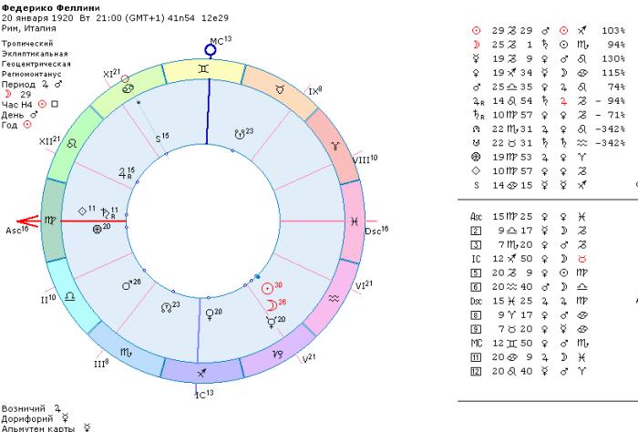 гороскоп федерико феллини режиссер
