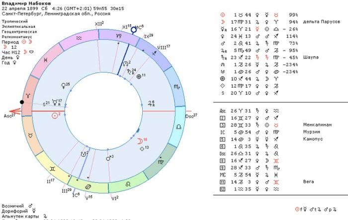 Астрология о творческом амплуа, гороскоп Владимира Набокова