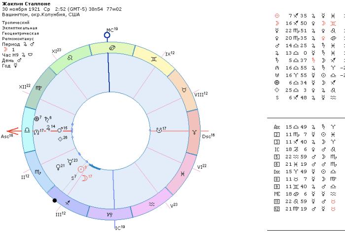 астролог, Жаклин Сталлоне, астрология в голливуде