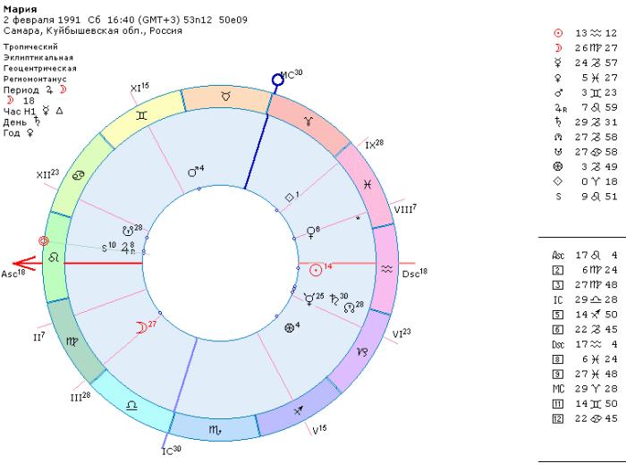 гелиакический восход, западная венера в гороскопе, кем быть, астрология профориентация