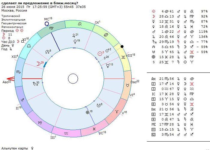 Хорар, сделает ли предложение, астрология