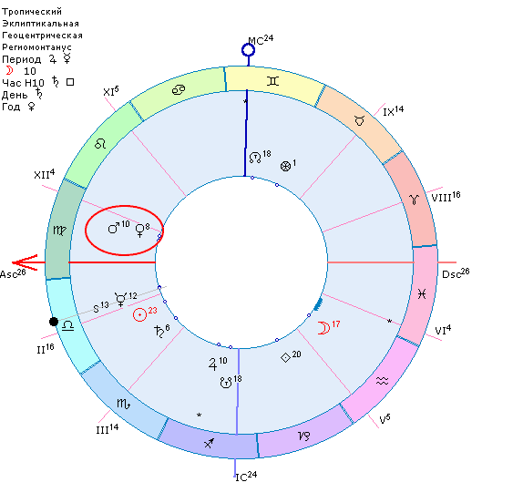 Соединение Венера-Марс в карте Девисона