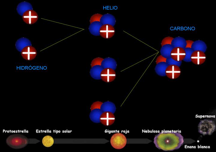 evolucion-quimica-estelar