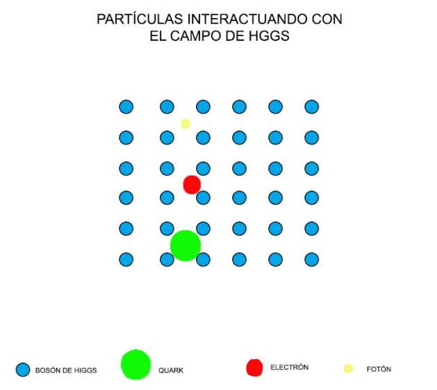 interaccion-con-campo-de-higgs