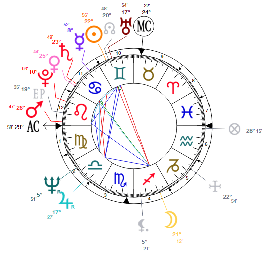 trump natal chart