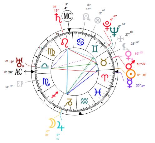 davinci chart