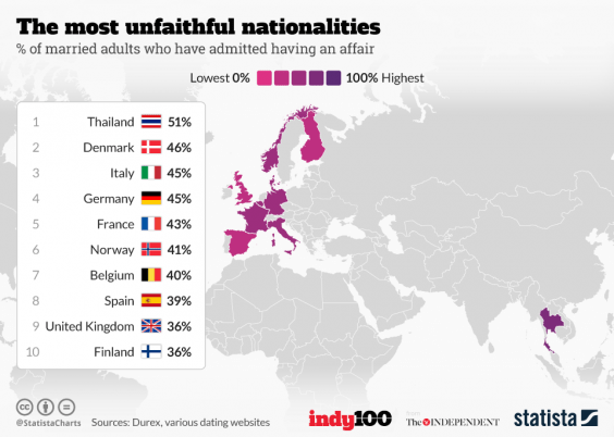 most unfaithful countries