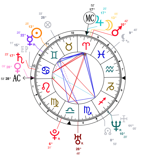 angelina_jolie_astrological_birth_chart