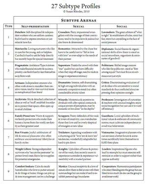 27 subtype profiles enneagram